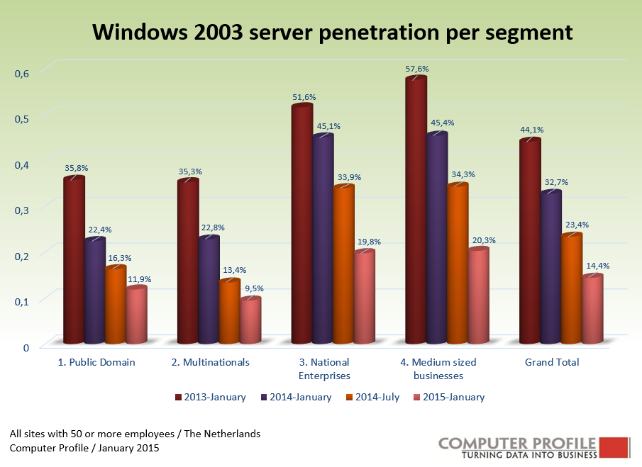 windows advance server 2003 essay The following table summarizes the most recent operating system version numbers operating system version number windows 10: 100 windows server 2003: 52.