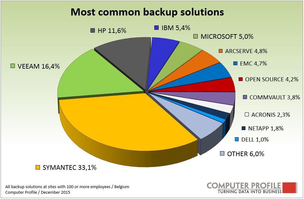 Intel Security And Symantec Lead The Antivirus Market