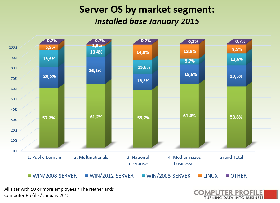 lenovo market segmentation Global smartphone market 2017-2021 global smartphone market 2017-2021 about smartphone smartphones have become a basic necessity and an integral part of the lives of almost all individuals - market research report and industry analysis - 11002700.