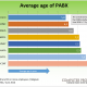Average age PABX BE - 2016