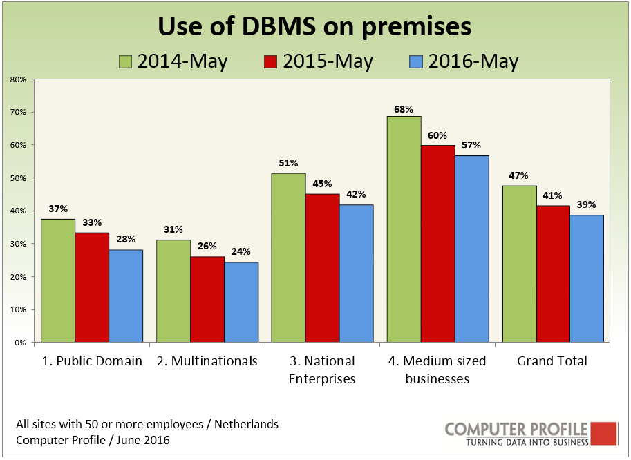 Microsoft SQL Server is the most popular DBMS system