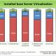 installed-base-server-virtualization