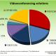 videoconferencing-solutions