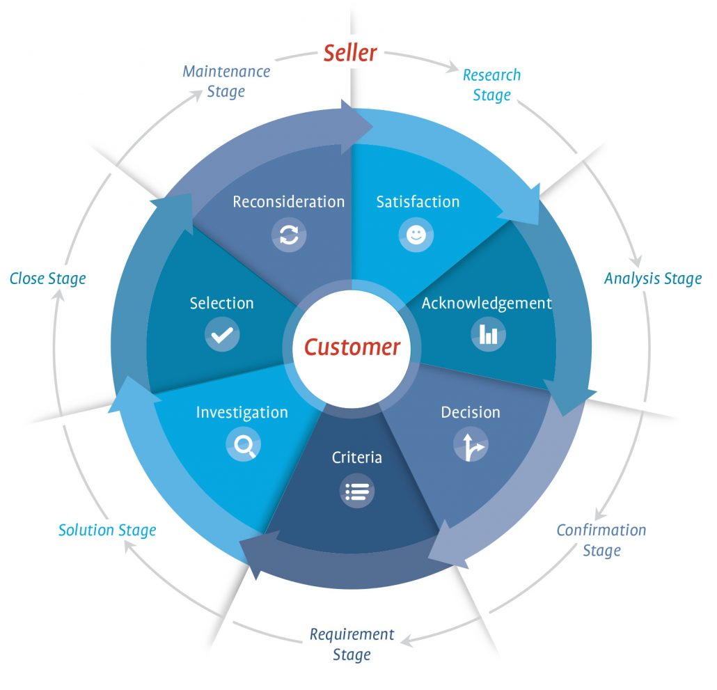 Customer Journey Computer Profile