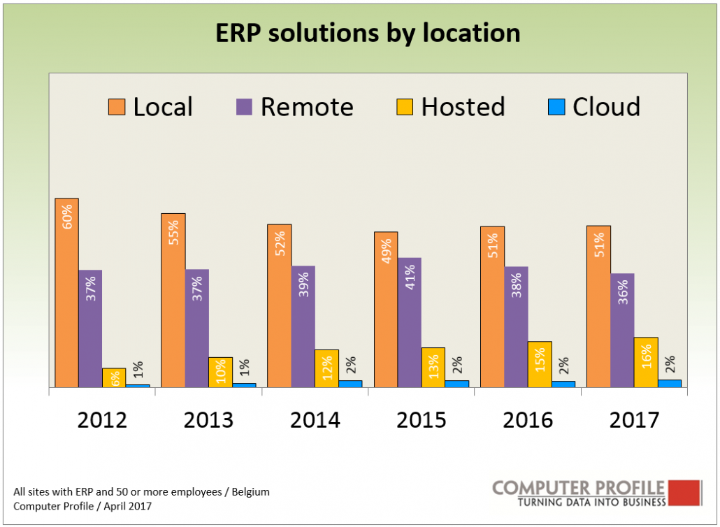Erp penetration usage