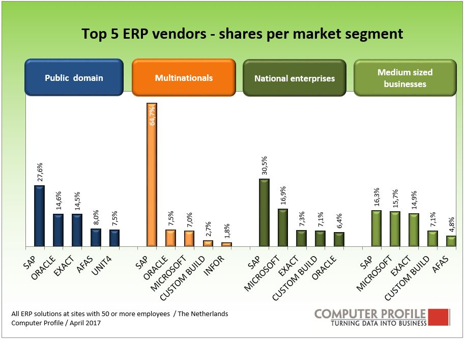 More Than A Quarter Of Crm Solutions Are From Sap Computer Profile